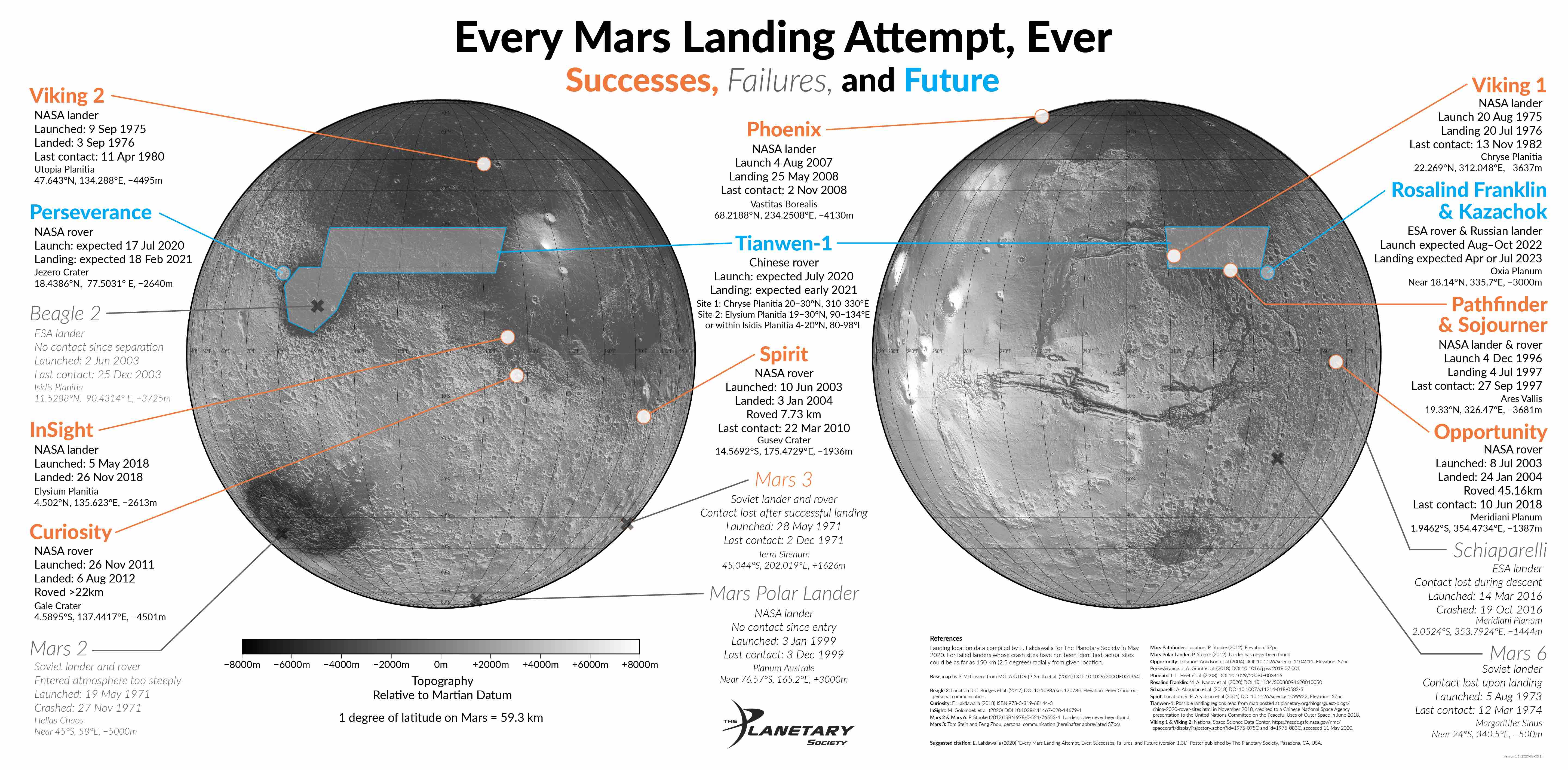 Every Mars Landing Attempt map infographic